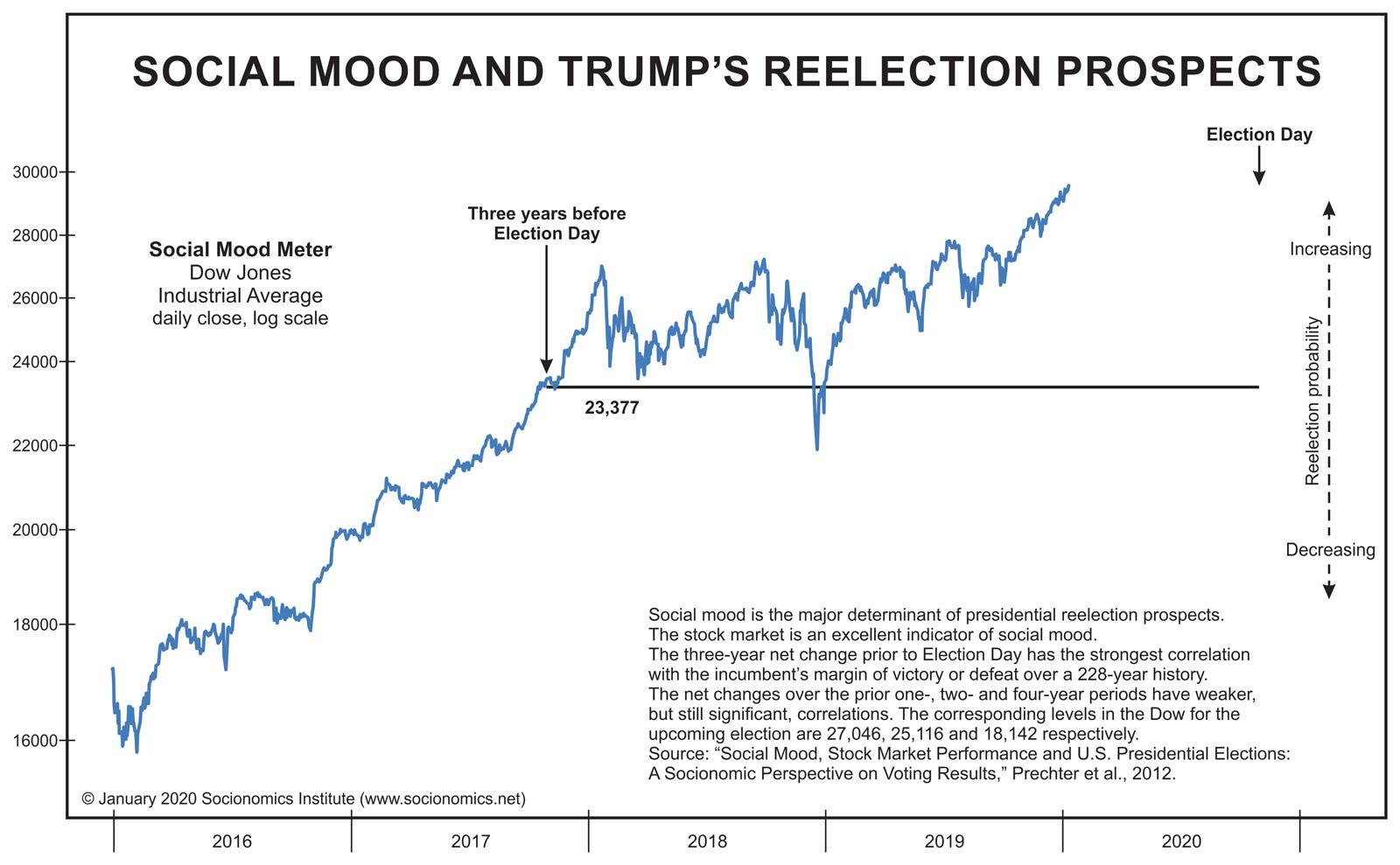Трамп будет переизбран? Спросите Фондовый рынок (перевод с socionomics net)