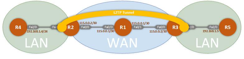 L2TPv3 Tunnel Established