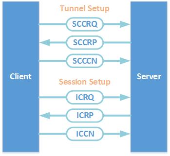 L2TP Control Packet Flow