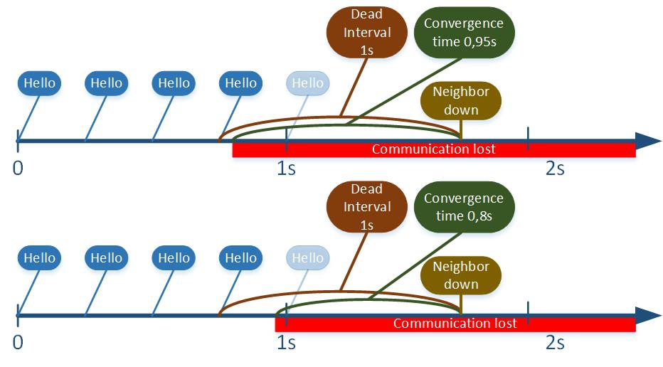 OSPFConvergence