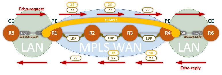 mplsbblab3flow