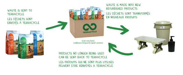 Recyclable dog food bags with Terracycle