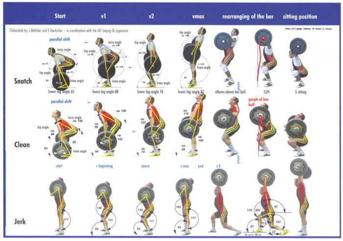 weightlifting-snatch-clean-jerk-phases