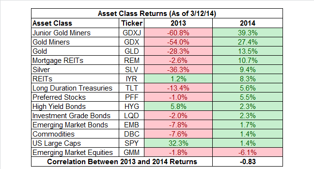 Image of Asset class returns as of 3rd December 2014