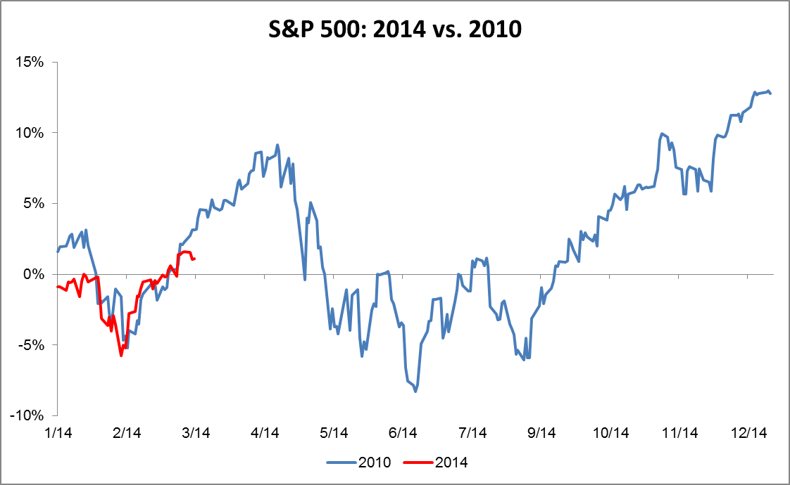 Comparison between 2014 and 2010 of S&P 500