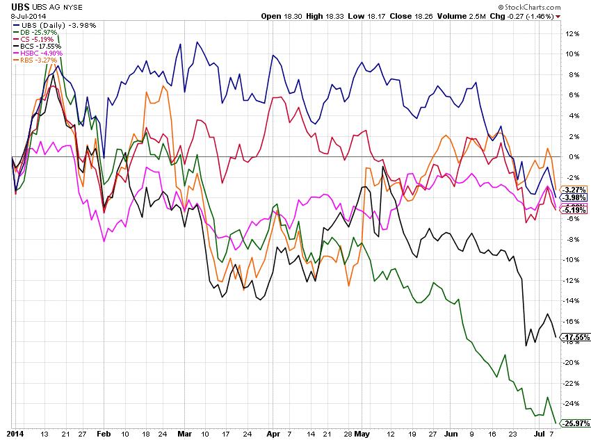 Banks 7-9