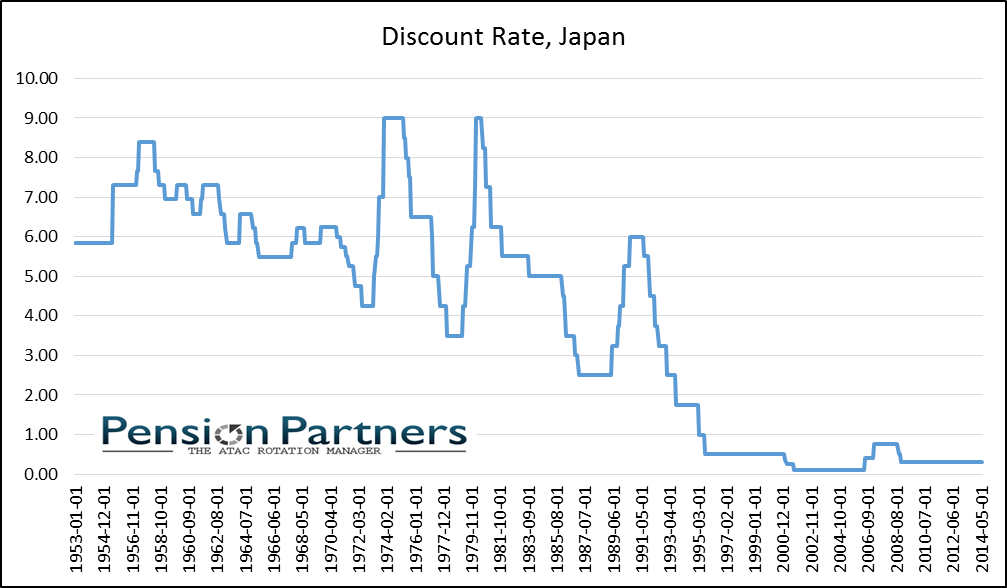 The Bank of Japan has held its discount rate near 0% for nearly twenty years, since 1995.
