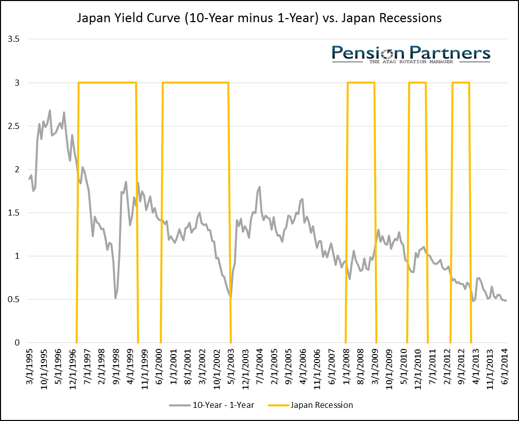 Image of Japan yield curve and Japan recessions from 1995 to 2014