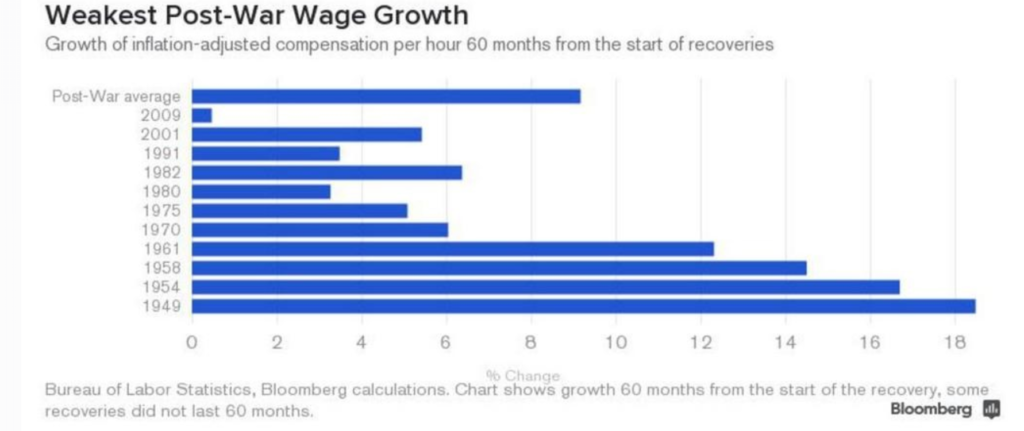 Chart of Weakest Post War growth US