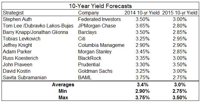 10-yr yield