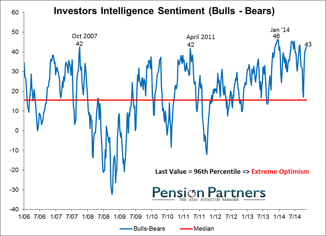 Investors Intelligence sentiment image