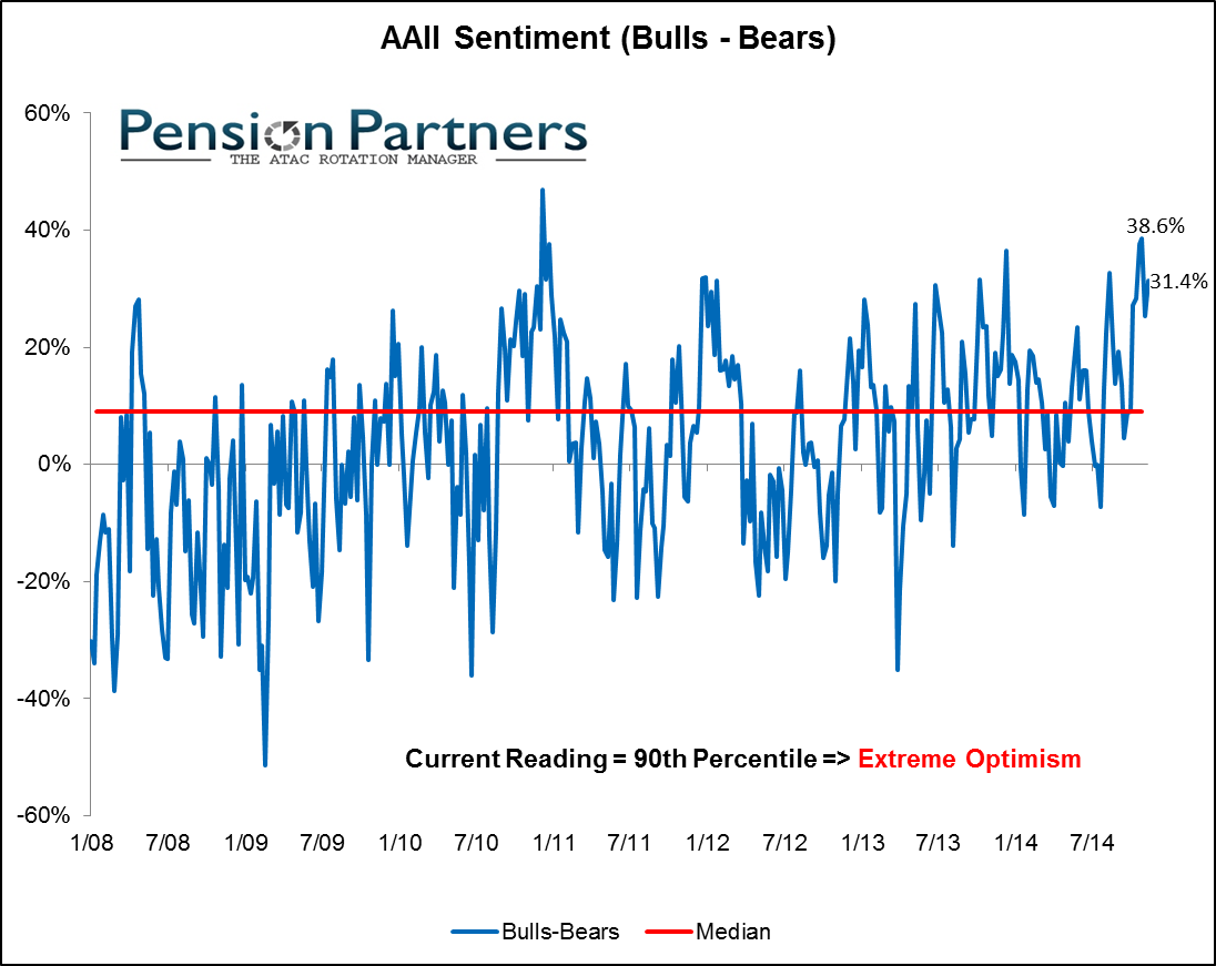 Image of Individual Investor sentiment measured by AAII