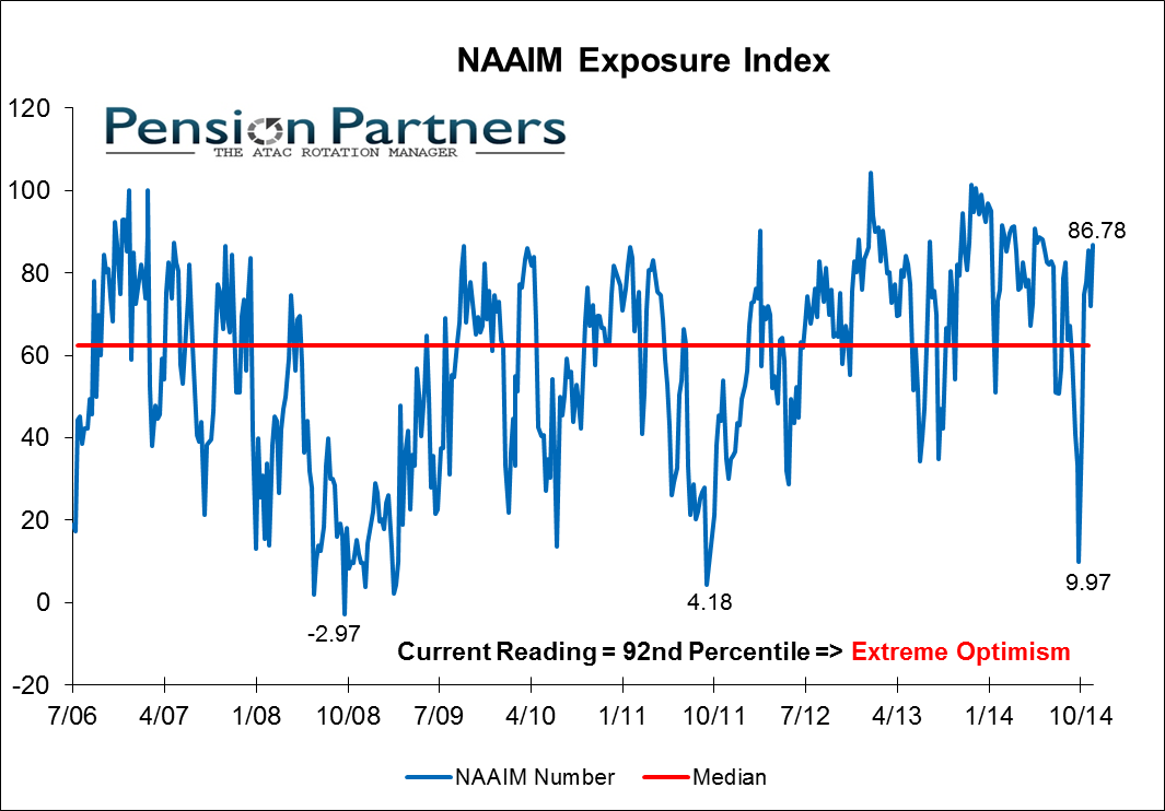 NAAIM exposure index graph from 2006 to 2014