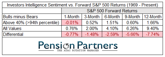Inverstor intelligence sentiment vs forward S&P500 returns from 1969