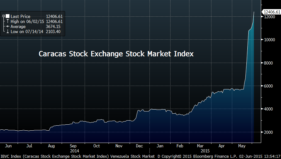 Image result for the Venezuela stock exchange goes up and up