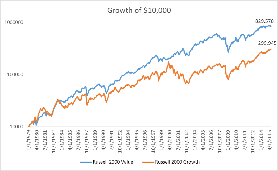 Image of Russell 2000 value and Russell 2000 growth