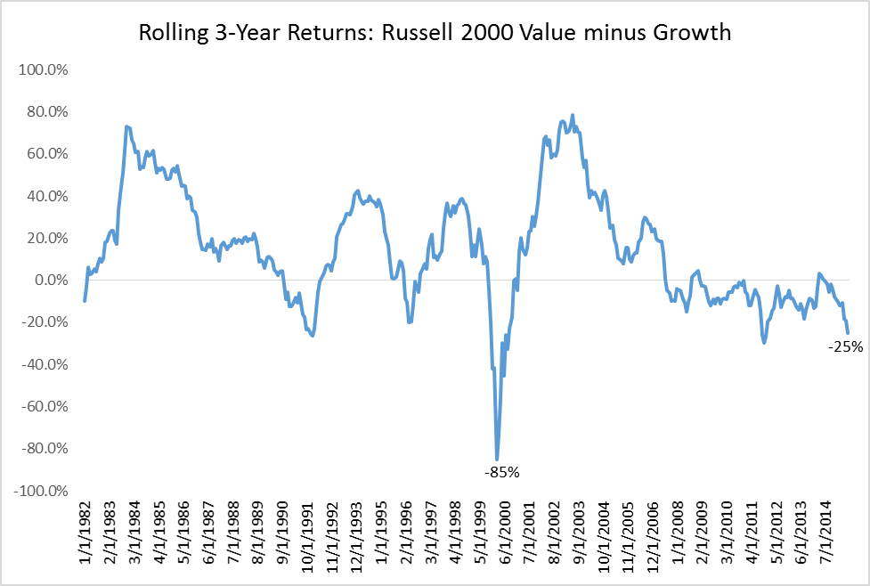 Rolling 3 year returns of Russell 2000 value from 1982 to 2014