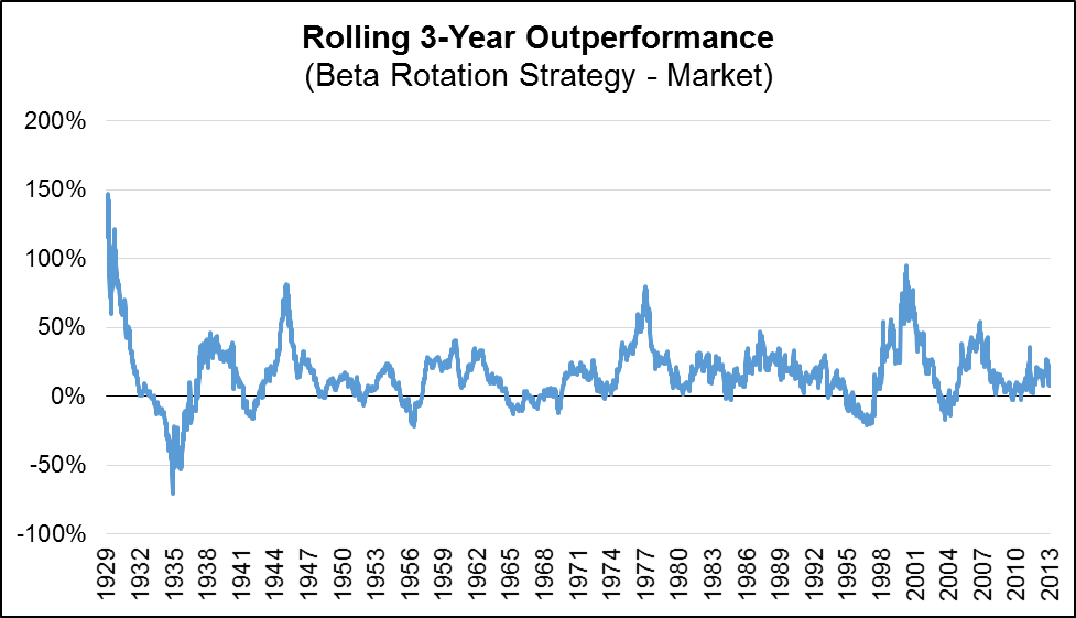 Rolling 3 year outperformance image from 1929 t0 2013