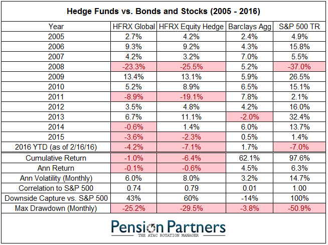 Hedge funds vs Bonds and Stocks chart from 2005 to 2016