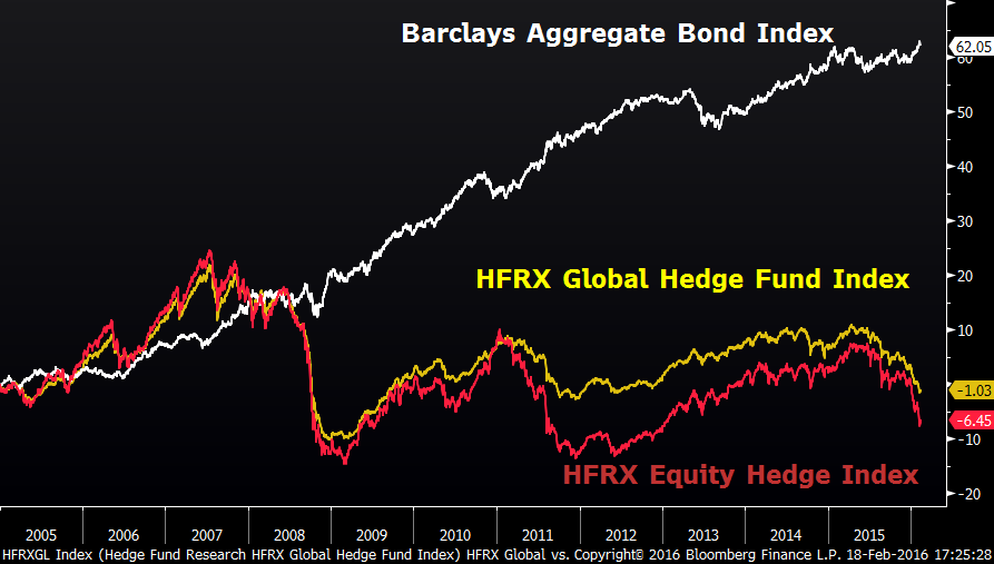 Barclays Aggregate Bond Index vs HFRX Global Hedge Fund Index vs HFRX Equity Hedge Index image