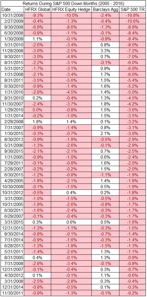 S&P 500 down months returns from 2005 to 2016