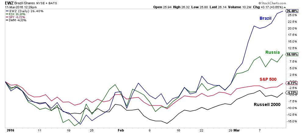em currencies 3-11-16