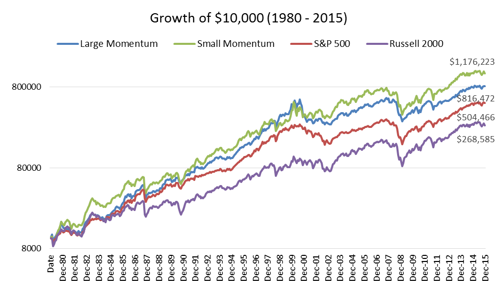 Market Anomalies: momentum is one of the most powerful and persistent