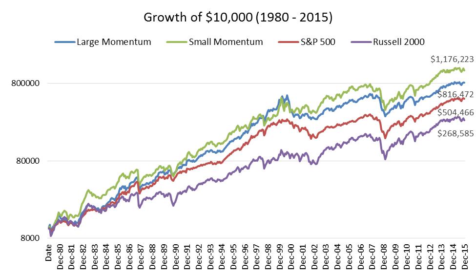 Small cap momentum life 2016 graph1