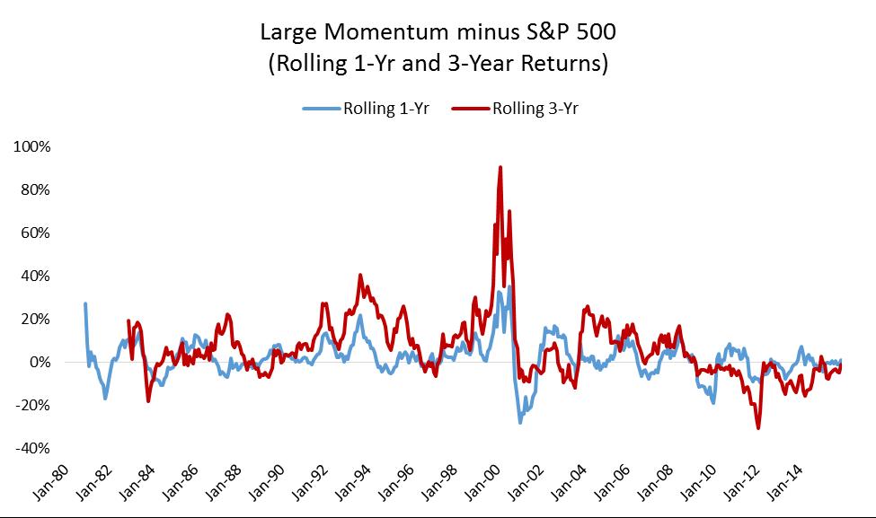 Large cap momentum life 2016 graph2