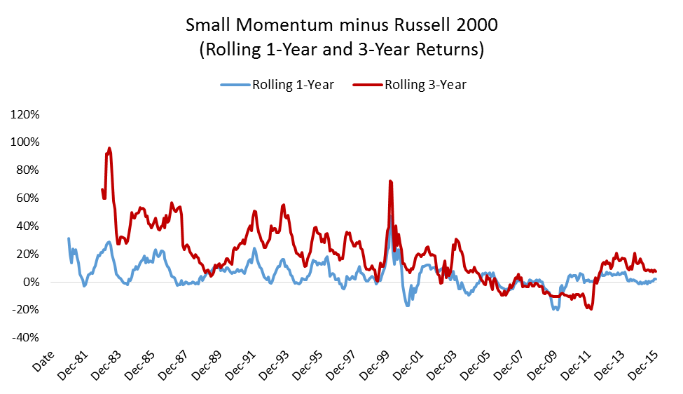 Small cap momentum life 2016 graph3