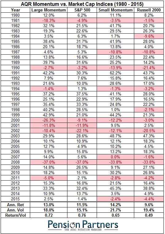 AQR Momentum vs Market cap indices chart4