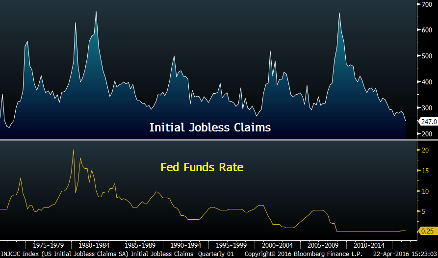 Initial jobless claims and fed funds rate image