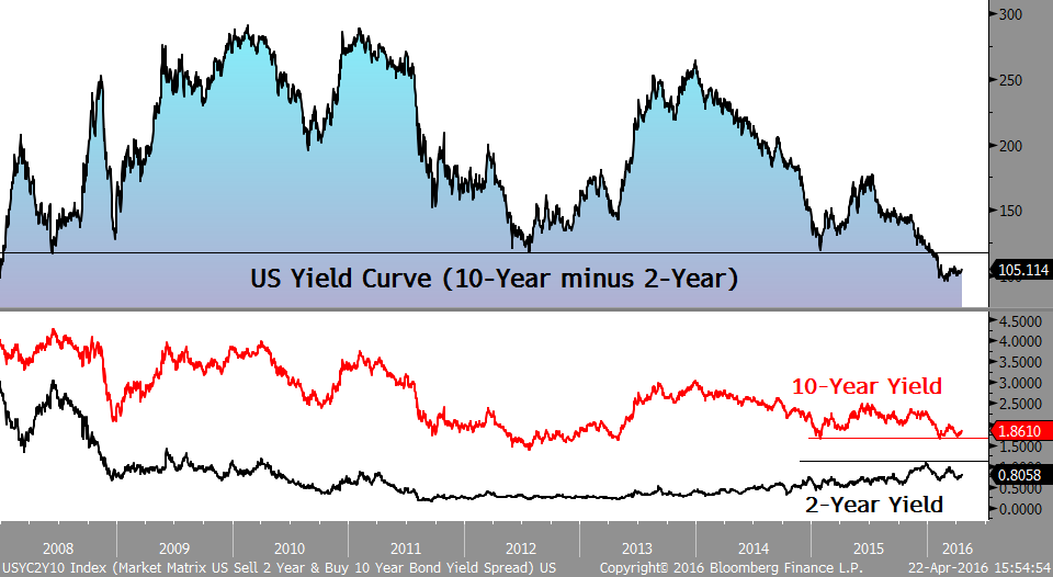 US yield curve from 2008 to 2016