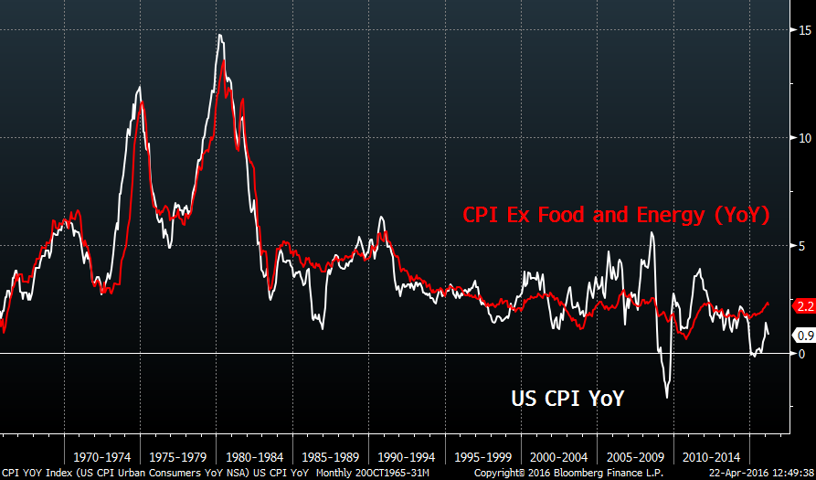 US CPI data image