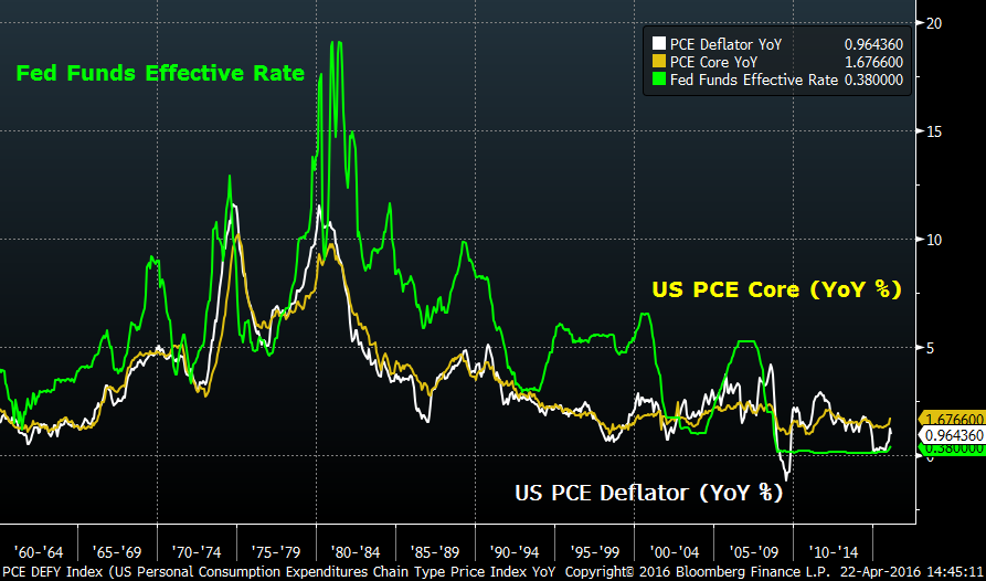 Image of Fed Funds Effective Rate vs US PCE Core vs US PCE Deflator