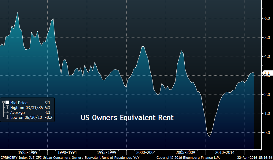 US Owners Equivalent Rent graph