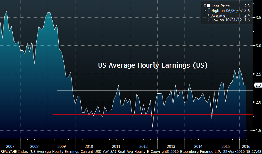 Image of US average hourly earning from 2007 to 2016