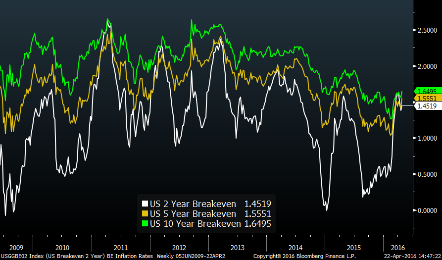 Market-based inflation expectations image