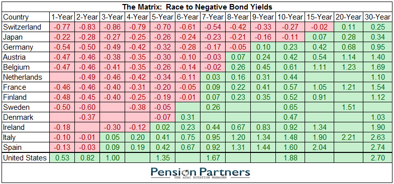 Image of race to negative bond yields