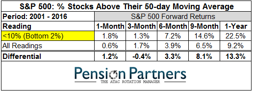 Image of S&P 500 stocks above their 50 day moving average