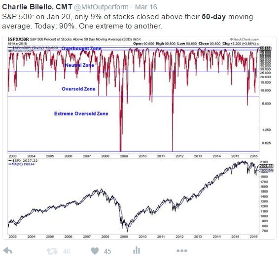 90% of stocks closed as compared to only 9% close of S&P 500