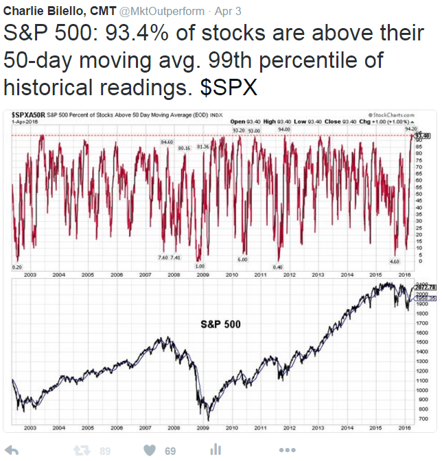 Image of 99 percentile of historical readings of S&P 500