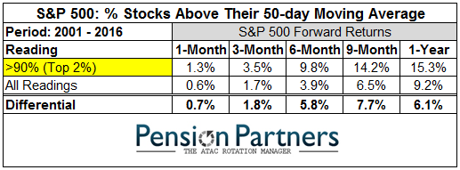 Image of S&P 500 stocks above their 50 day moving average from 2001 to 2016