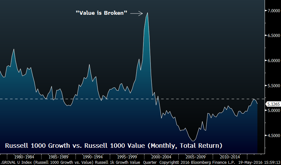 Graph showing comparison between Russell 1000 Growth and Russell 1000 Value