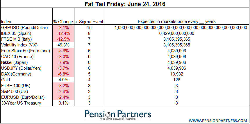 Fat Tails and Expecting the Unexpected - PensionPartners com