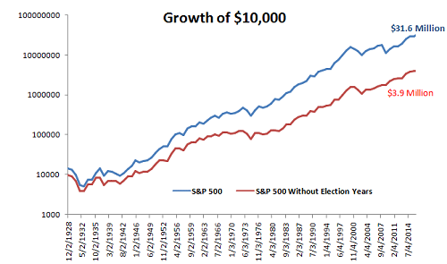 S&P election years 080116