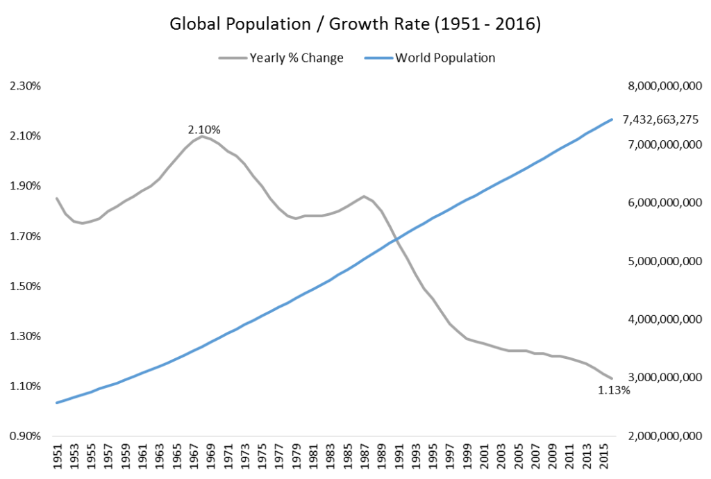 Global Polulation and growth rate form 1951 to 2016 graph1