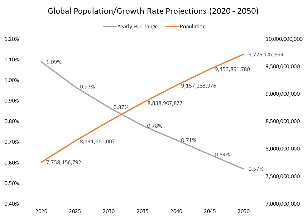 Global Population and growth rate projections from 2020 to 2050 graph2