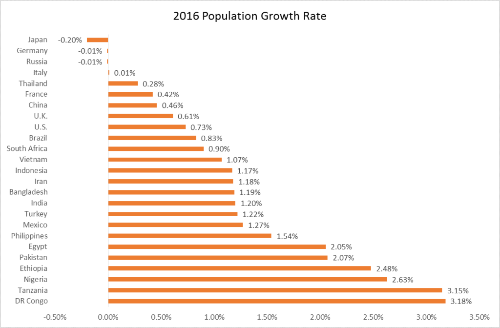 Population growth rate in 2016 graph3