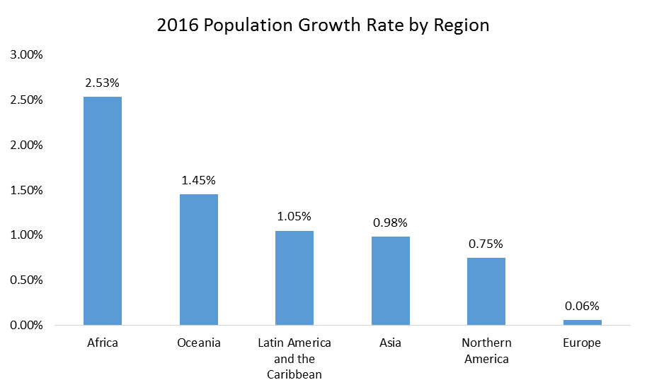 Population growth rate by region graph4